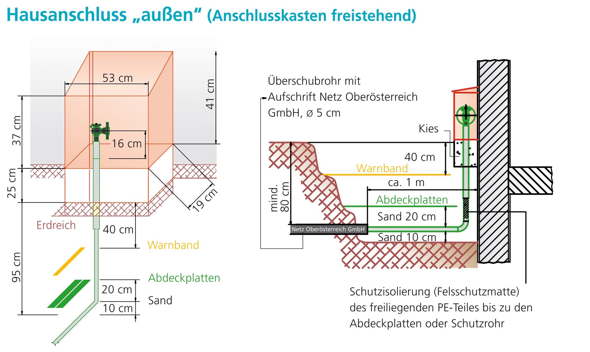 Wunderbar Arten Der Hausverdrahtung Galerie - Die Besten ...
